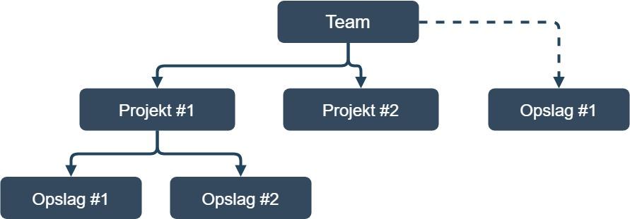 Diagram over teams, projekter og opslag på KAEM